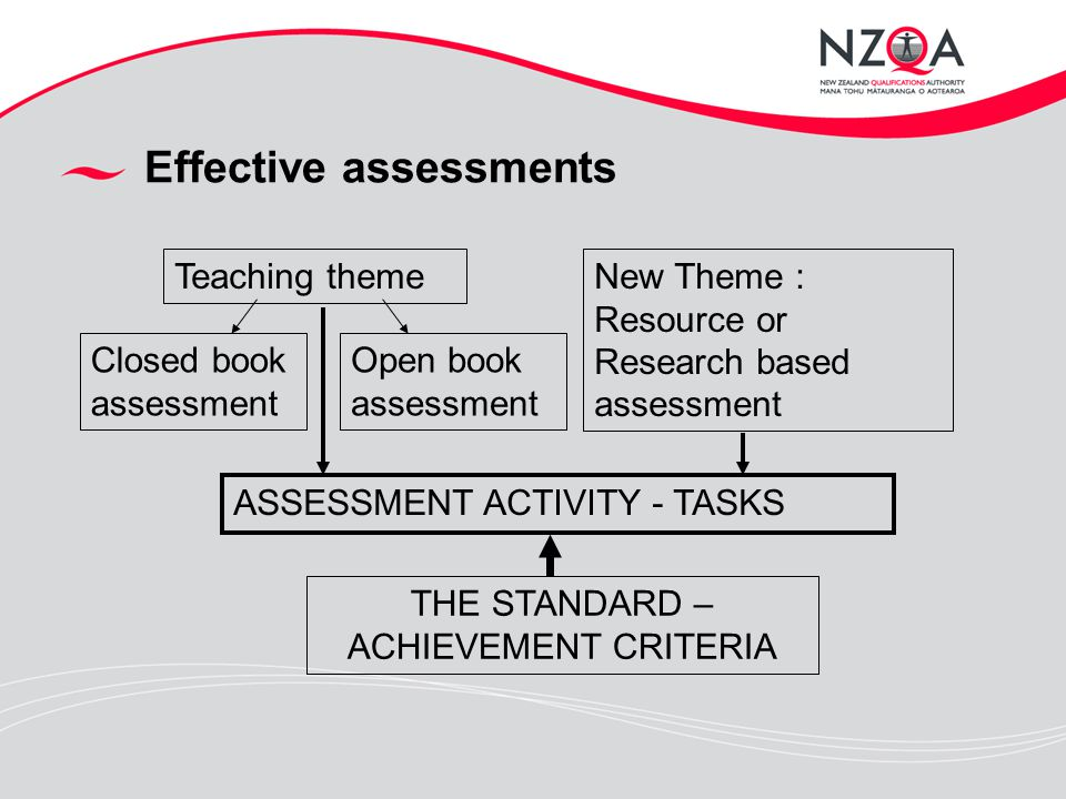 Effective assessments Teaching themeNew Theme : Resource or Research based assessment Closed book assessment Open book assessment ASSESSMENT ACTIVITY - TASKS THE STANDARD – ACHIEVEMENT CRITERIA