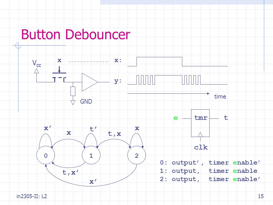 in2305-II: L215 Button Debouncer V cc GND x:x y: time x' 10 x 2 t' t,x t,x' x x' 0: output', timer enable' 1: output, timer enable 2: output, timer enable' tmret clk