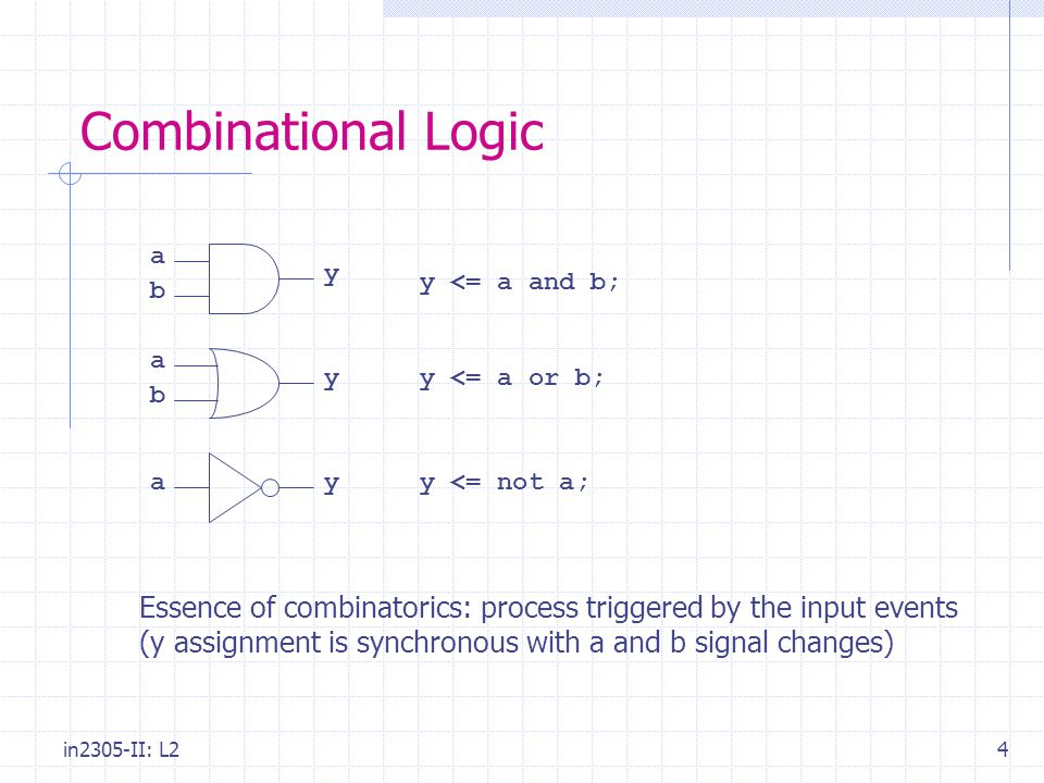 in2305-II: L24 Combinational Logic y <= a and b; a b y a b y ay y <= a or b; y <= not a; Essence of combinatorics: process triggered by the input events (y assignment is synchronous with a and b signal changes)