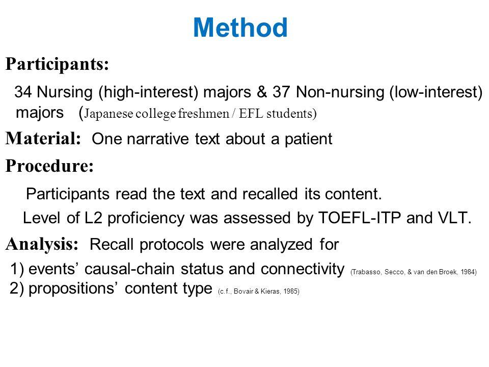 Method Participants: 34 Nursing (high-interest) majors & 37 Non-nursing (low-interest) majors ( Japanese college freshmen / EFL students) Material: One narrative text about a patient Procedure: Participants read the text and recalled its content.