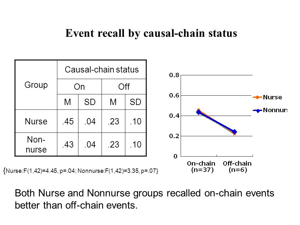 Event recall by number of causal connections Group No.