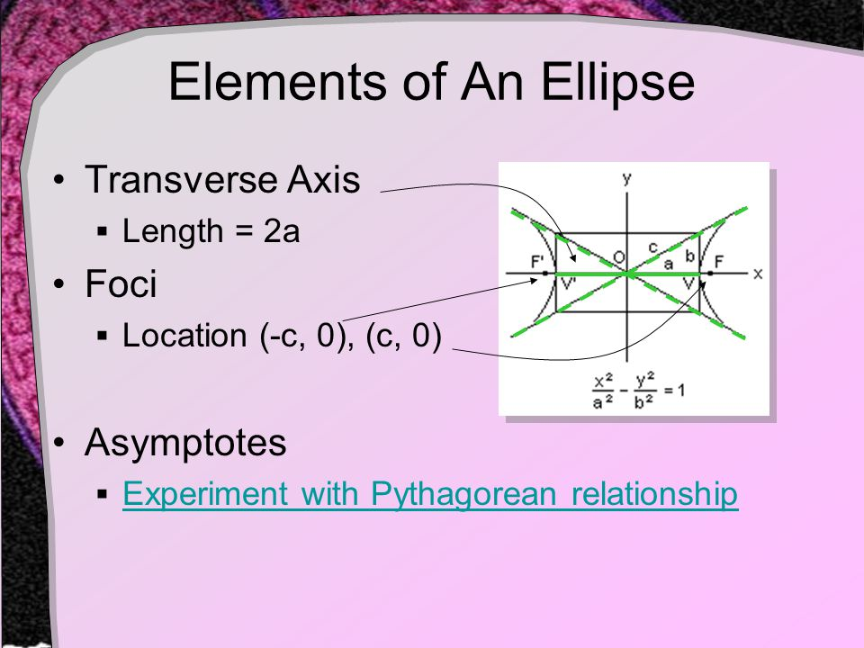 Elements of An Ellipse Transverse Axis  Length = 2a Foci  Location (-c, 0), (c, 0) Asymptotes  Experiment with Pythagorean relationship Experiment with Pythagorean relationship