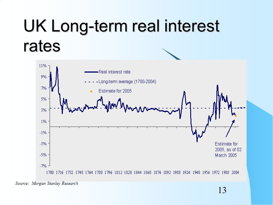 12 Real yields to maturity on UK index-linked gilts 1986 – 2004