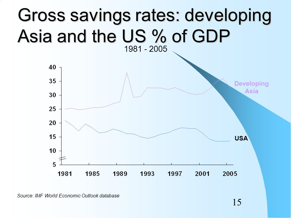 14 Whole world gross savings rate 1981 - 2005 Source: IMF World Economic Outlook database