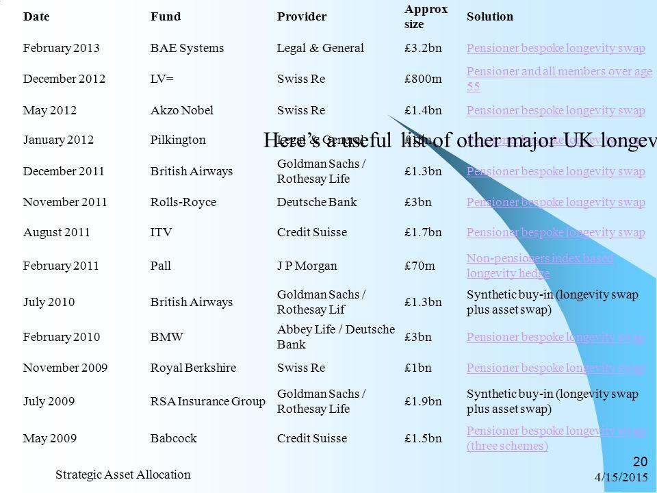 2012… 4/15/2015 Strategic Asset Allocation 19