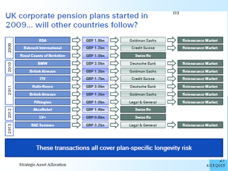 DateFundProvider Approx size Solution February 2013BAE SystemsLegal & General£3.2bnPensioner bespoke longevity swap December 2012LV=Swiss Re£800m Pensioner and all members over age 55 May 2012Akzo NobelSwiss Re£1.4bnPensioner bespoke longevity swap January 2012PilkingtonLegal & General£1bnPensioner bespoke longevity swap December 2011British Airways Goldman Sachs / Rothesay Life £1.3bnPensioner bespoke longevity swap November 2011Rolls-RoyceDeutsche Bank£3bnPensioner bespoke longevity swap August 2011ITVCredit Suisse£1.7bnPensioner bespoke longevity swap February 2011PallJ P Morgan£70m Non-pensioners index based longevity hedge July 2010British Airways Goldman Sachs / Rothesay Lif £1.3bn Synthetic buy-in (longevity swap plus asset swap) February 2010BMW Abbey Life / Deutsche Bank £3bnPensioner bespoke longevity swap November 2009Royal BerkshireSwiss Re£1bnPensioner bespoke longevity swap July 2009RSA Insurance Group Goldman Sachs / Rothesay Life £1.9bn Synthetic buy-in (longevity swap plus asset swap) May 2009BabcockCredit Suisse£1.5bn Pensioner bespoke longevity swap (three schemes) 4/15/2015 Strategic Asset Allocation 20 Here's a useful list of other major UK longevity risk transfer transactions to date: