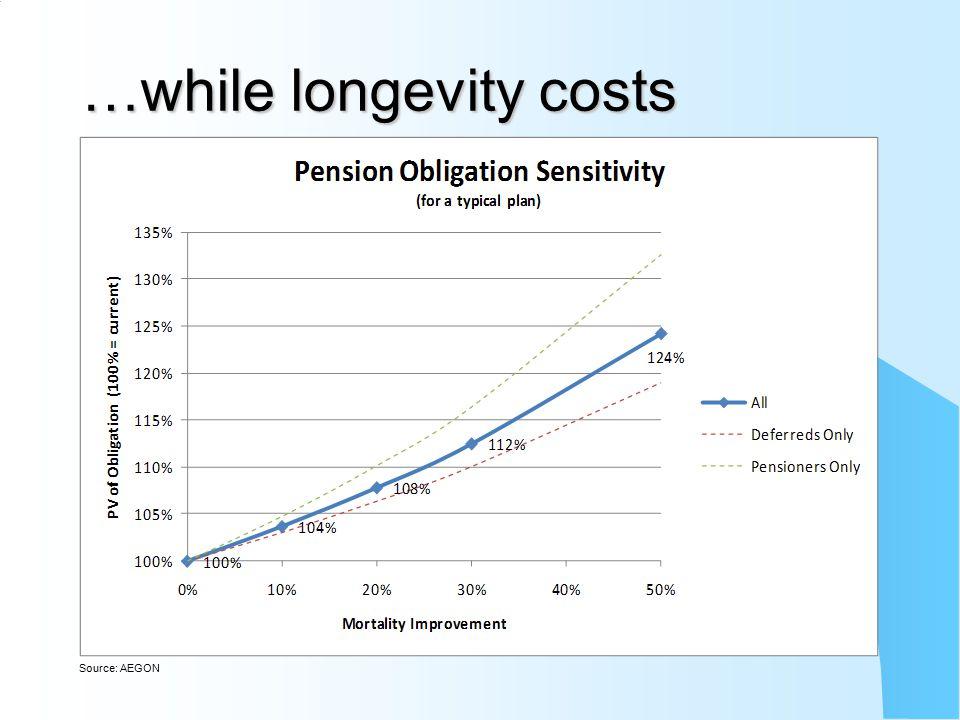 28 What is longevity risk? (Broken limits to life expectancy – Oeppen & Vaupel)