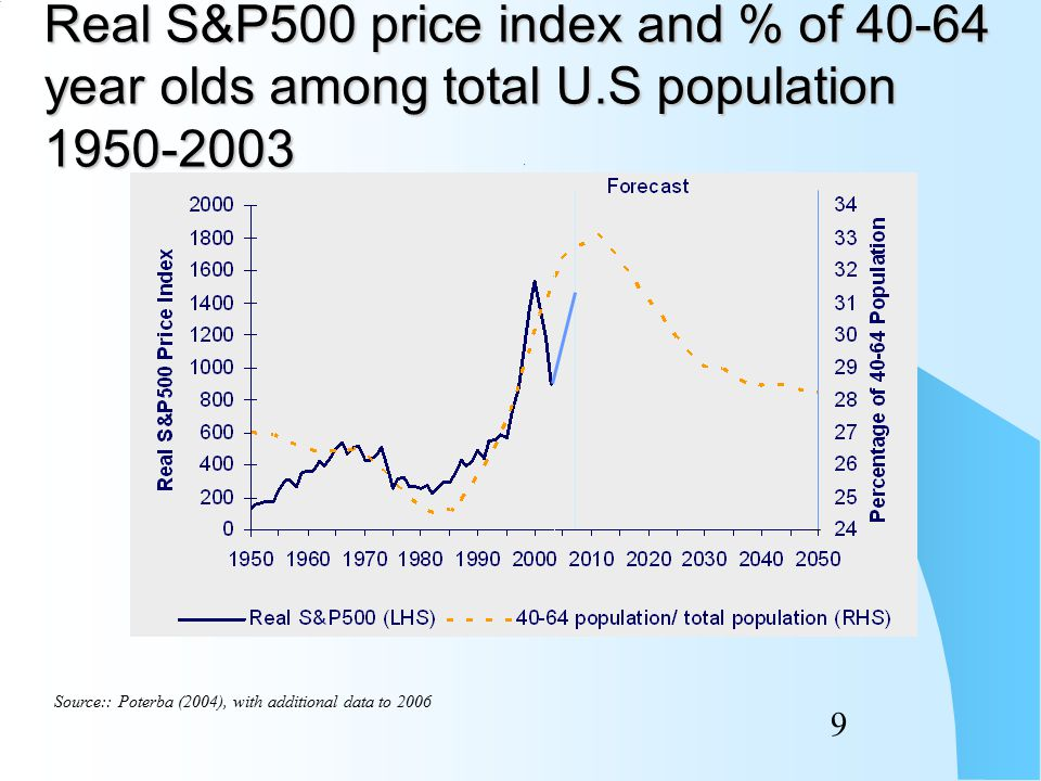 69 Longevity risk premium built into initial price of bond set at 20 basis points.