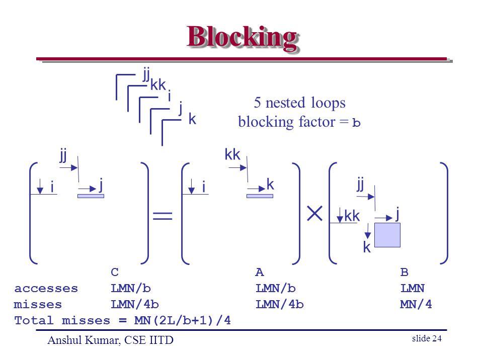 Anshul Kumar, CSE IITD slide 24 BlockingBlocking =  k j jj kk k i j jj i kk i j k 5 nested loops blocking factor = b CAB accessesLMN/bLMN/bLMN missesLMN/4bLMN/4bMN/4 Total misses = MN(2L/b+1)/4