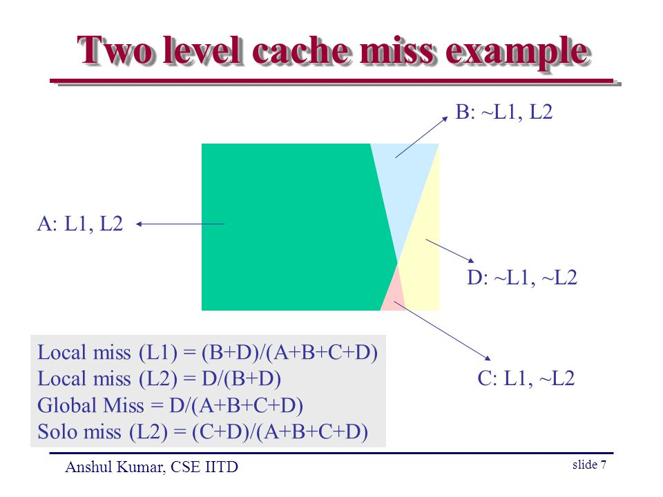 Anshul Kumar, CSE IITD slide 7 Two level cache miss example A: L1, L2 B: ~L1, L2 C: L1, ~L2 D: ~L1, ~L2 Local miss (L1) = (B+D)/(A+B+C+D) Local miss (L2) = D/(B+D) Global Miss = D/(A+B+C+D) Solo miss (L2) = (C+D)/(A+B+C+D)