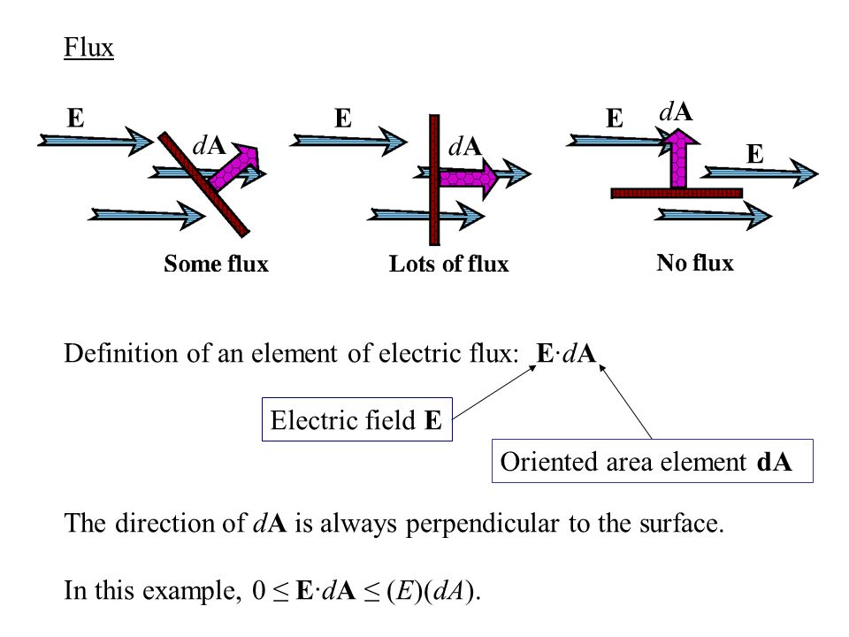 Flux Definition of an element of electric flux: E·dA The direction of dA is always perpendicular to the surface.