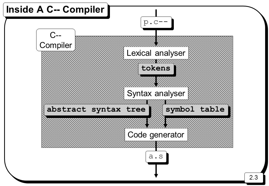 2.3 Inside A C-- Compiler symbol table abstract syntax tree Syntax analyser Lexical analyser Code generator p.c-- tokens a.s C-- Compiler