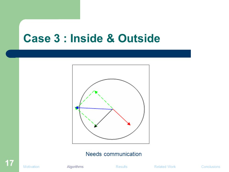 17 Case 3 : Inside & Outside Needs communication Motivation Algorithms Results Related Work Conclusions