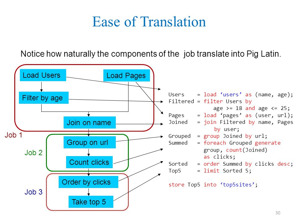 Ease of Translation Notice how naturally the components of the job translate into Pig Latin.