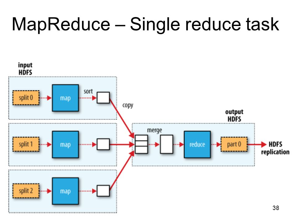 MapReduce – Single reduce task 38