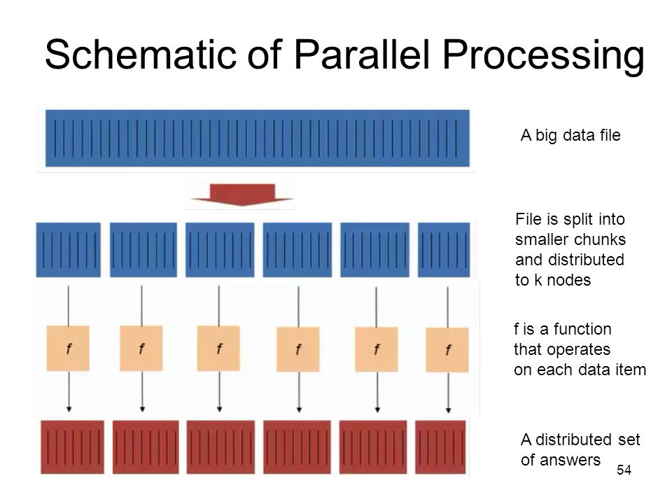 Schematic of Parallel Processing 54 A big data file File is split into smaller chunks and distributed to k nodes f is a function that operates on each data item A distributed set of answers