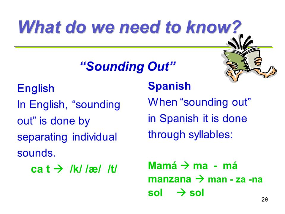 29 English In English, sounding out is done by separating individual sounds.