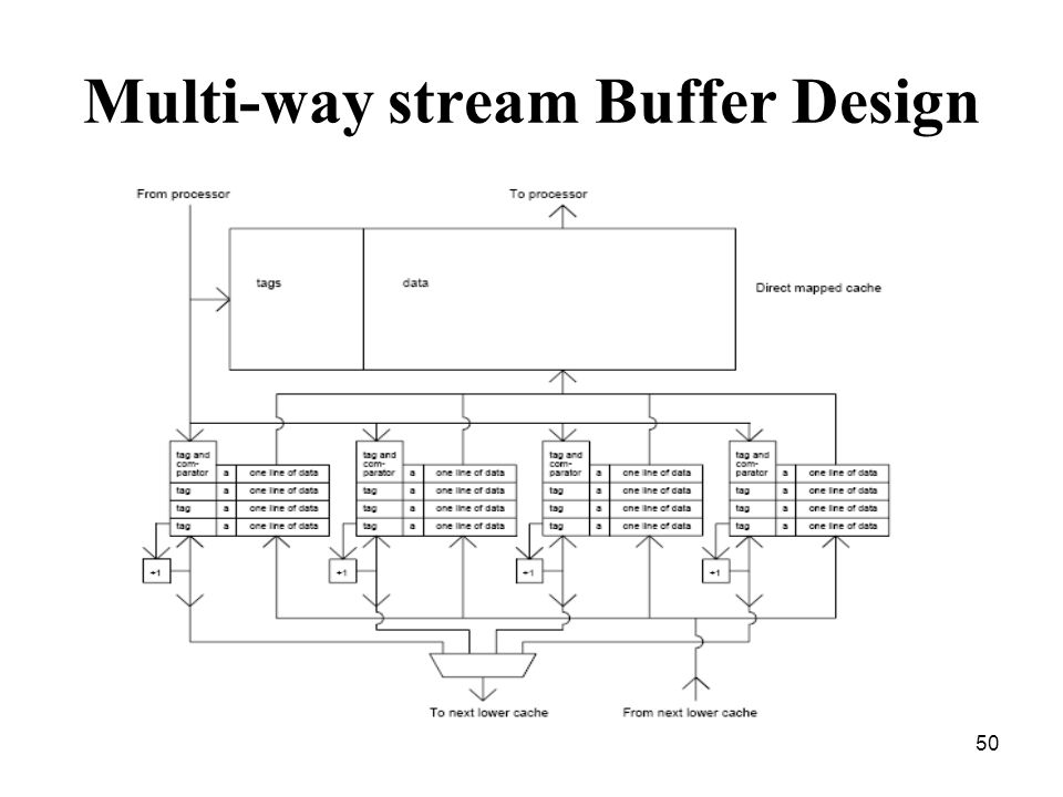 50 Multi-way stream Buffer Design