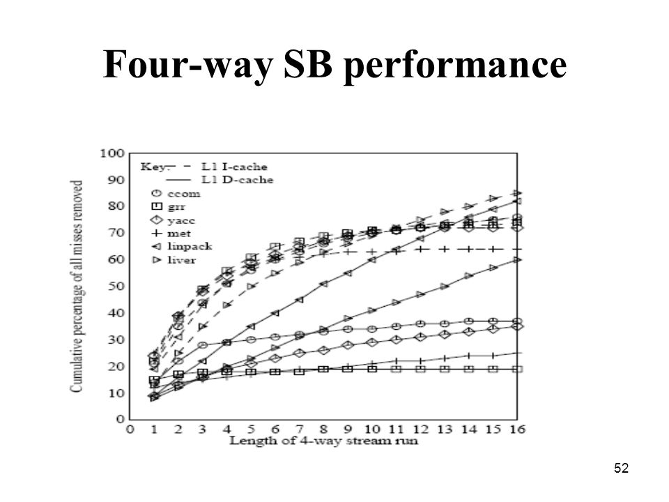 52 Four-way SB performance