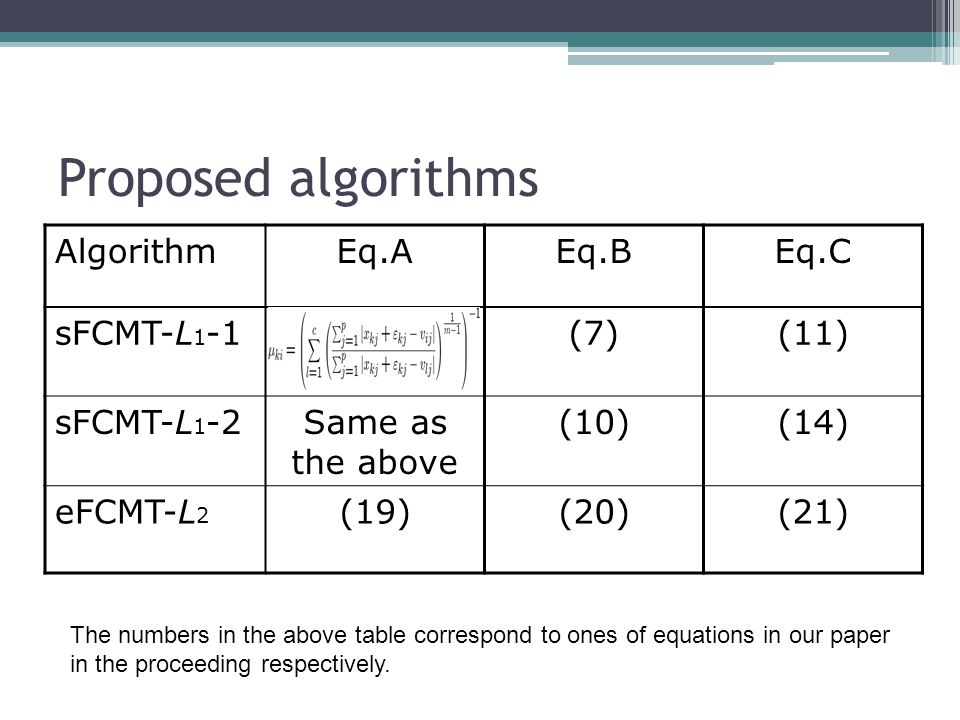 Proposed algorithms AlgorithmEq.AEq.BEq.C sFCMT-L 1 -1(7)(11) sFCMT-L 1 -2Same as the above (10)(14) eFCMT-L 2 (19)(20)(21) The numbers in the above table correspond to ones of equations in our paper in the proceeding respectively.
