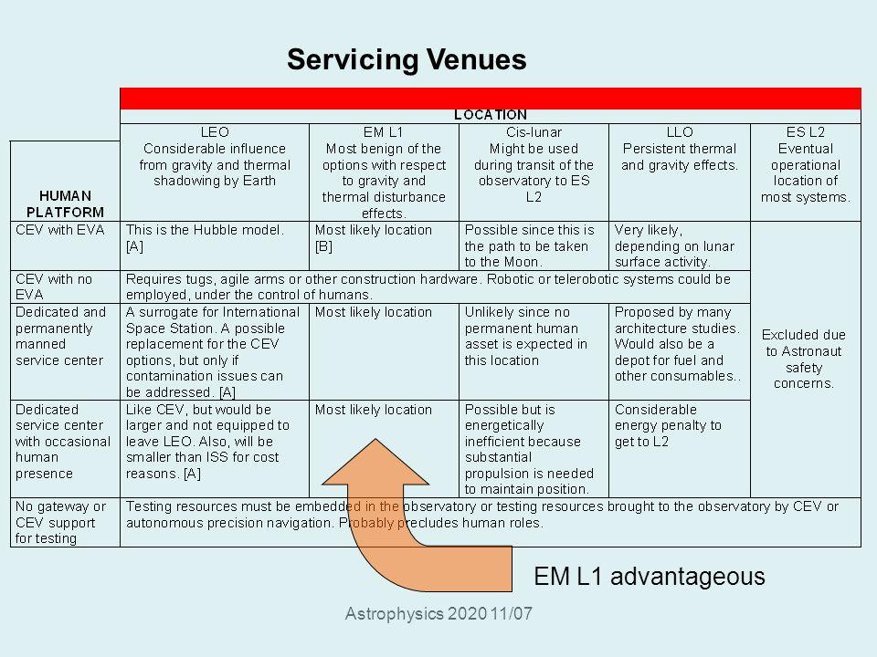 Astrophysics 2020 11/07 Servicing Venues EM L1 advantageous