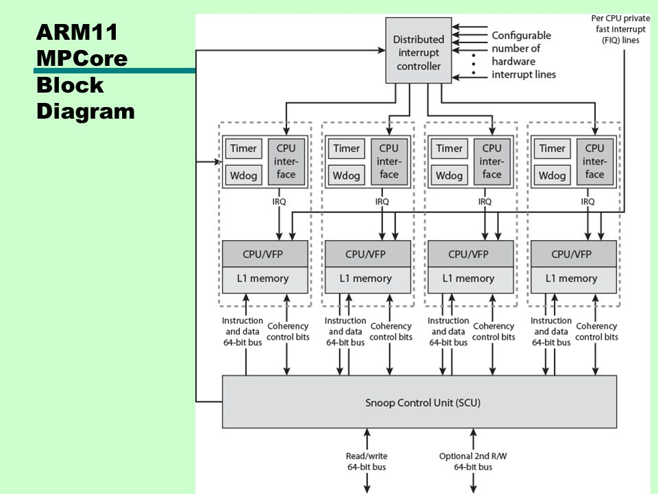 ARM11 MPCore Block Diagram