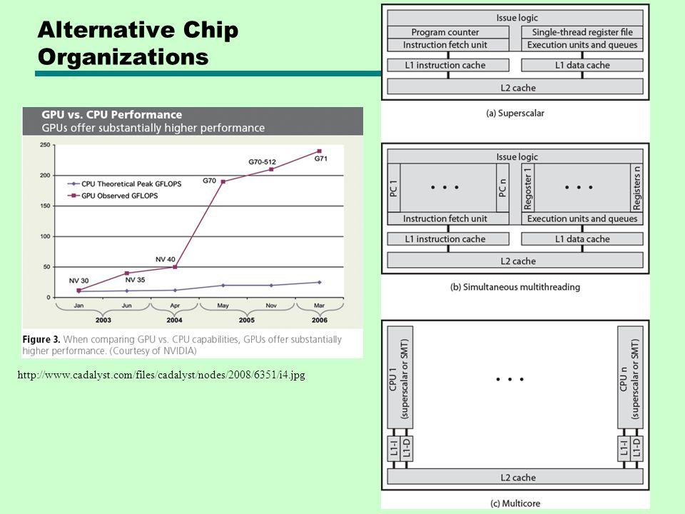 Alternative Chip Organizations http://www.cadalyst.com/files/cadalyst/nodes/2008/6351/i4.jpg
