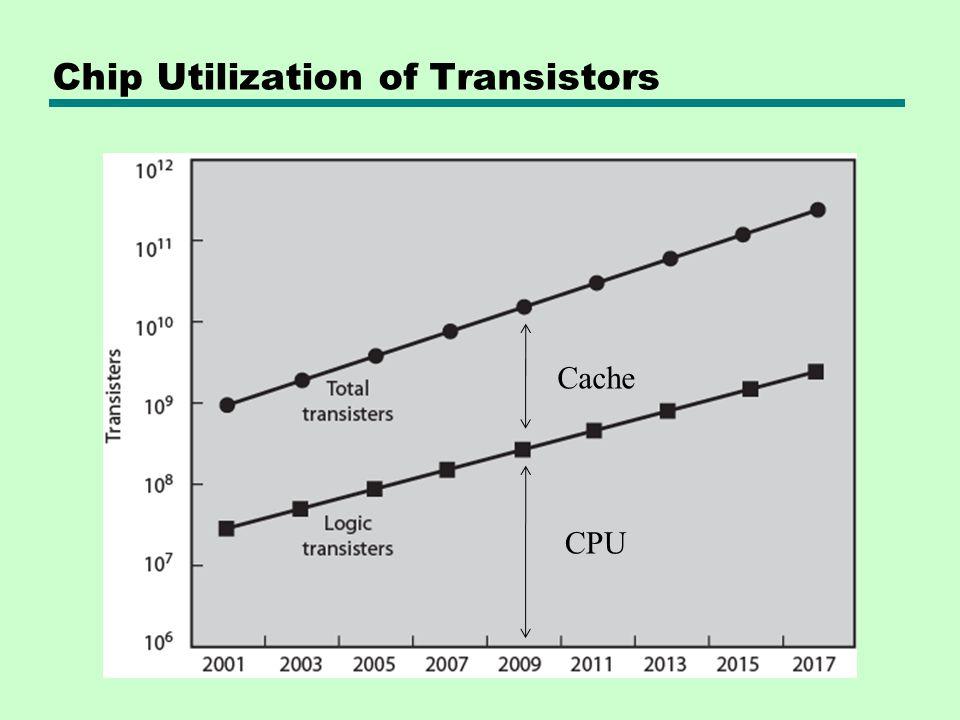 Chip Utilization of Transistors Cache CPU