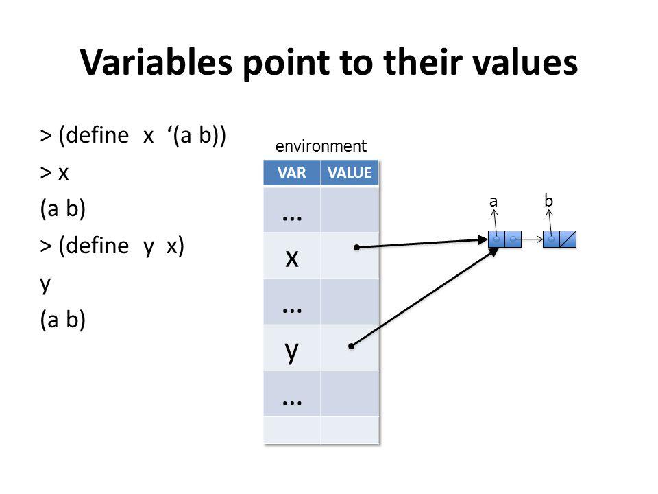 Variables point to their values > (define x '(a b)) > x (a b) > (define y x) y (a b) environment ab