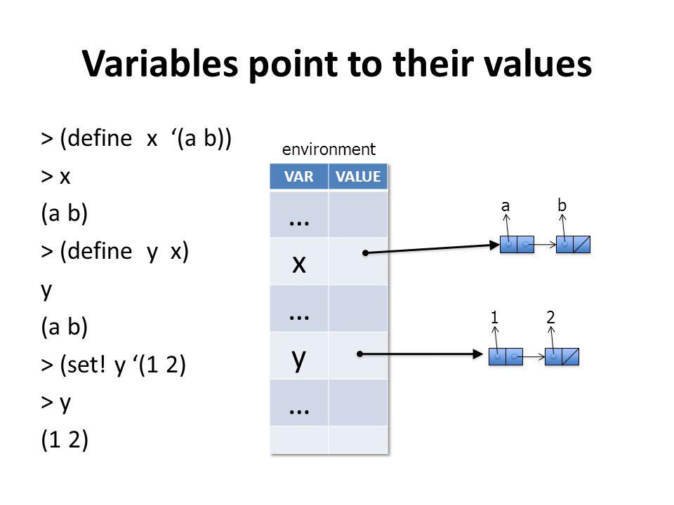 Variables point to their values > (define x '(a b)) > x (a b) > (define y x) y (a b) > (set.