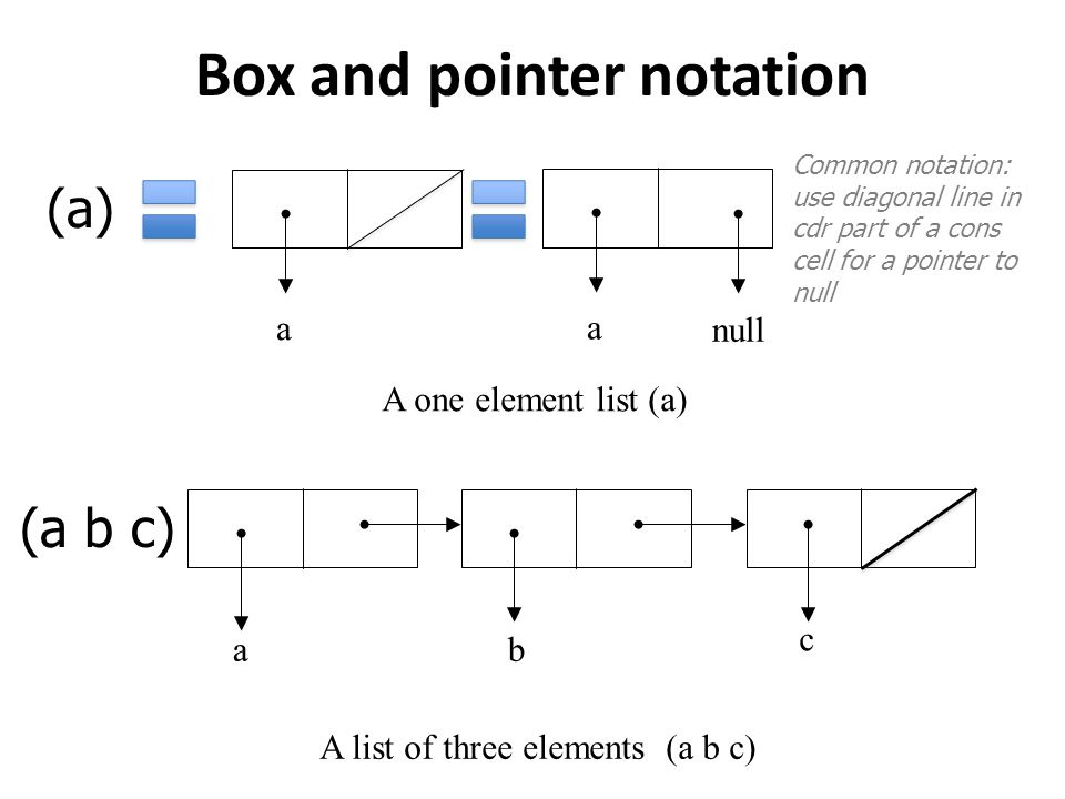 Box and pointer notation a A one element list (a) ab c A list of three elements (a b c) a null Common notation: use diagonal line in cdr part of a cons cell for a pointer to null (a) (a b c)