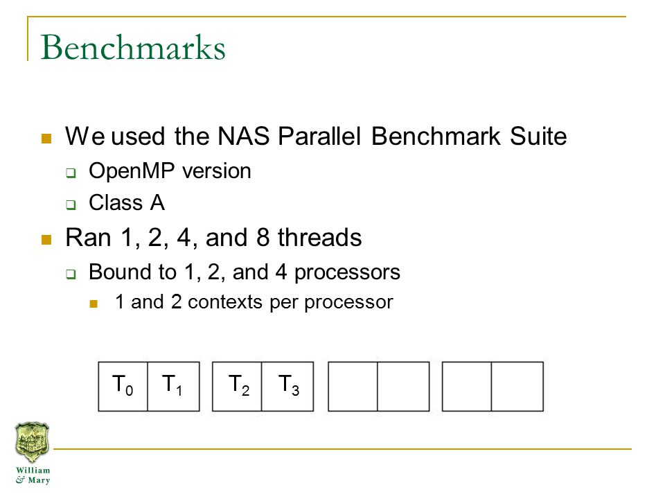 Benchmarks We used the NAS Parallel Benchmark Suite  OpenMP version  Class A Ran 1, 2, 4, and 8 threads  Bound to 1, 2, and 4 processors 1 and 2 contexts per processor T0T0 T1T1 T2T2 T3T3
