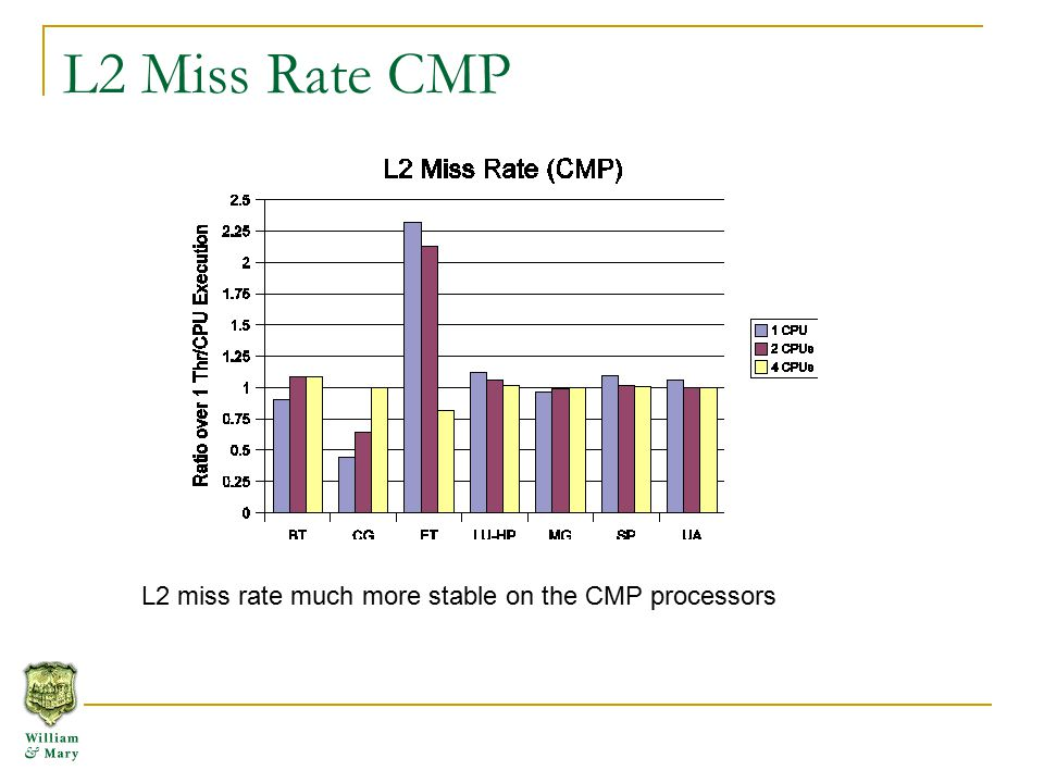 L2 Miss Rate CMP L2 miss rate much more stable on the CMP processors