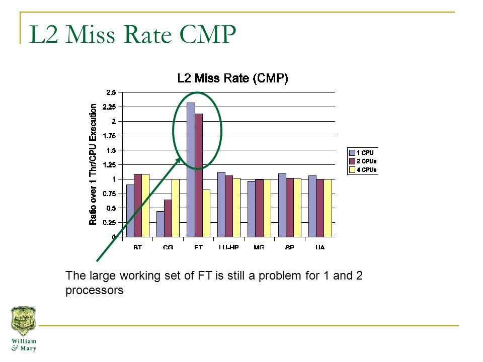 L2 Miss Rate CMP The large working set of FT is still a problem for 1 and 2 processors