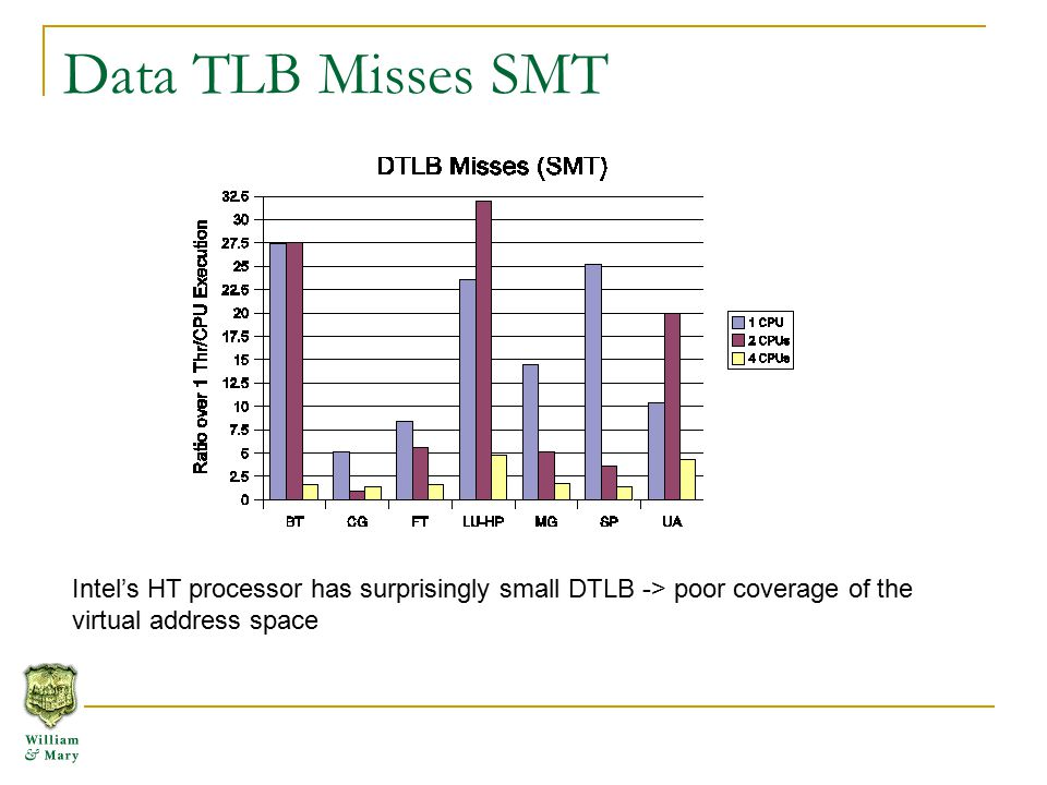 Data TLB Misses SMT Intel's HT processor has surprisingly small DTLB -> poor coverage of the virtual address space