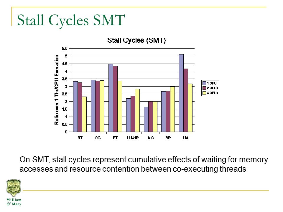 Stall Cycles SMT On SMT, stall cycles represent cumulative effects of waiting for memory accesses and resource contention between co-executing threads