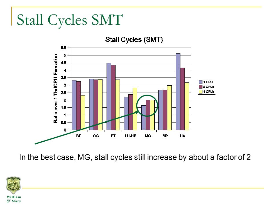 Stall Cycles SMT In the best case, MG, stall cycles still increase by about a factor of 2