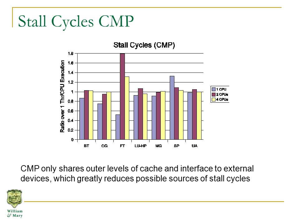 Stall Cycles CMP CMP only shares outer levels of cache and interface to external devices, which greatly reduces possible sources of stall cycles