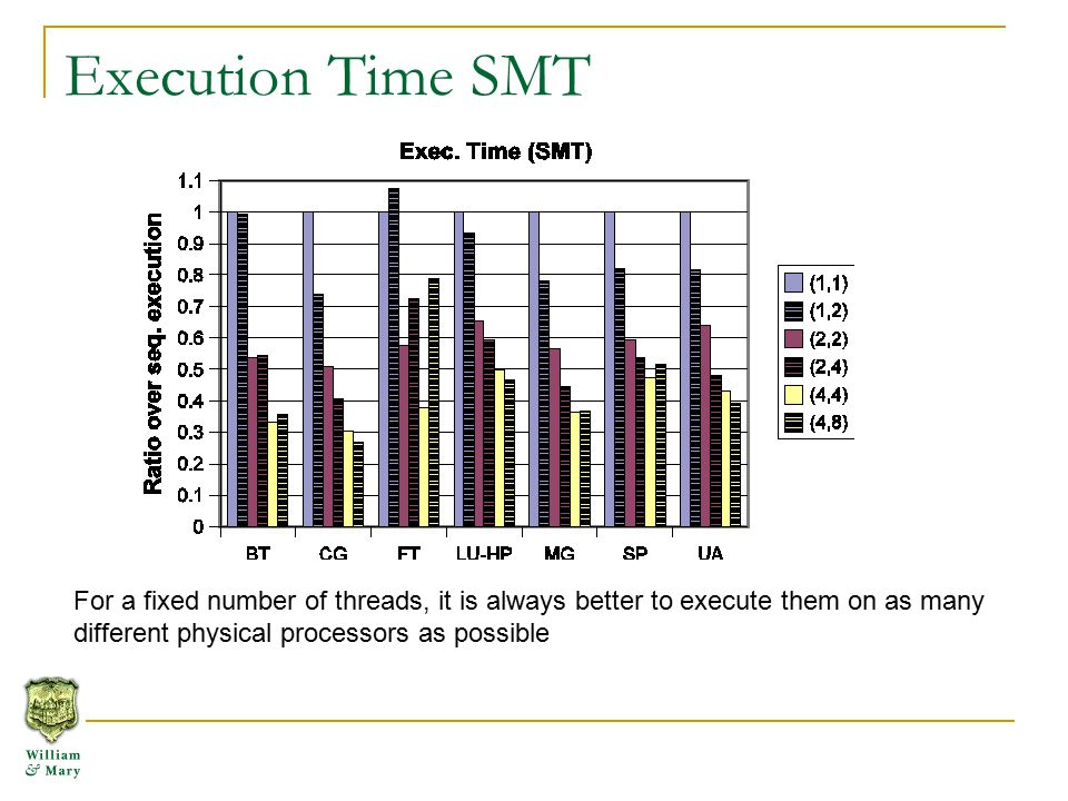 Execution Time SMT For a fixed number of threads, it is always better to execute them on as many different physical processors as possible