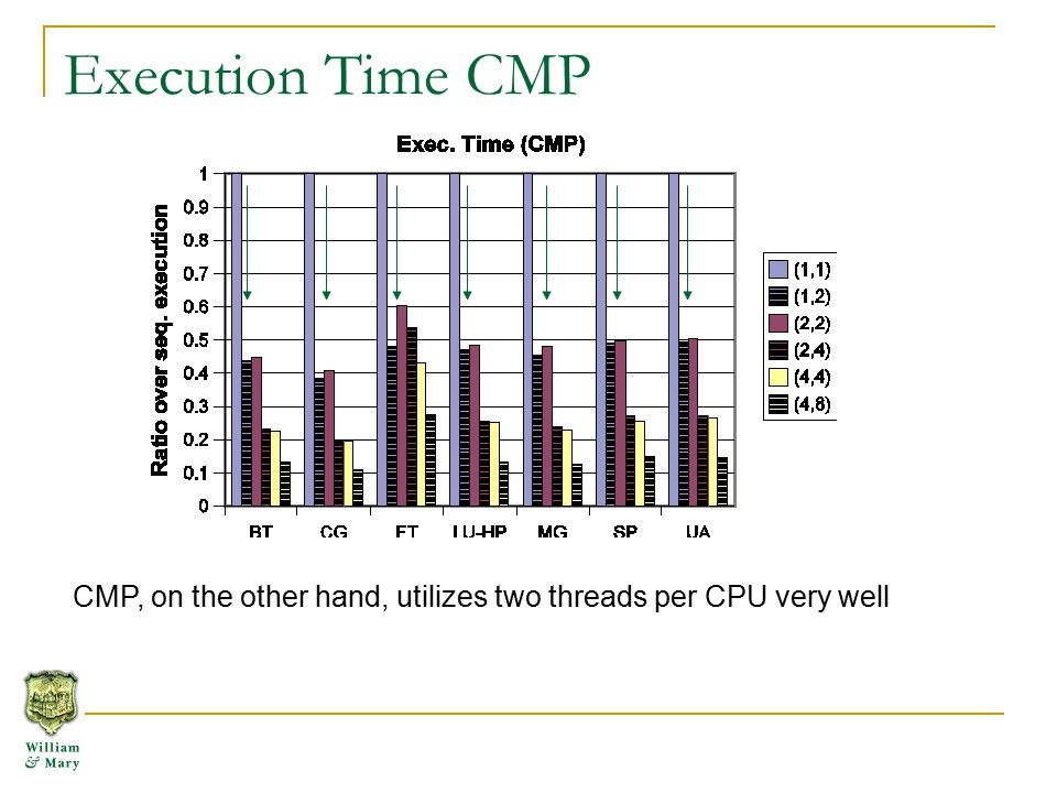 Execution Time CMP CMP, on the other hand, utilizes two threads per CPU very well