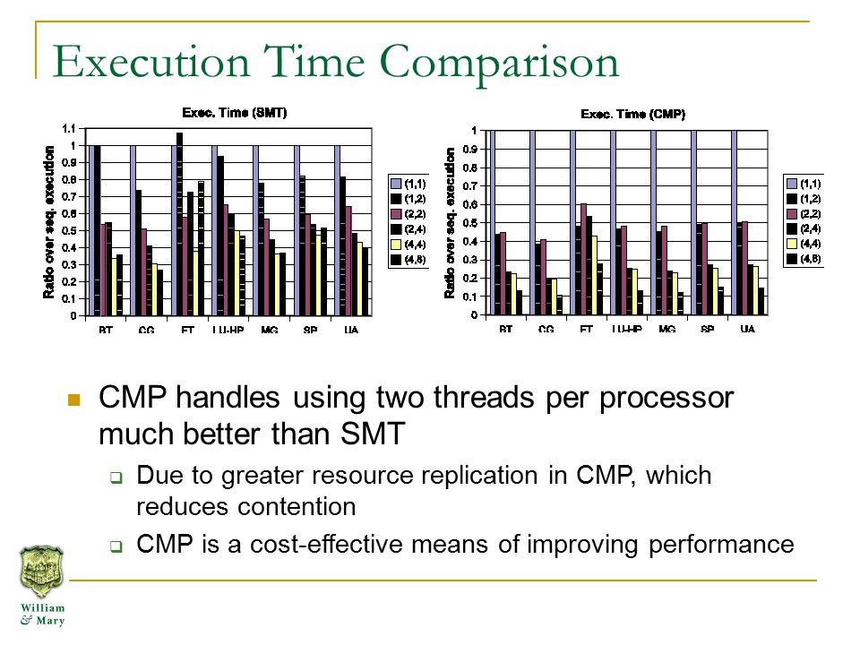 Execution Time Comparison CMP handles using two threads per processor much better than SMT  Due to greater resource replication in CMP, which reduces contention  CMP is a cost-effective means of improving performance