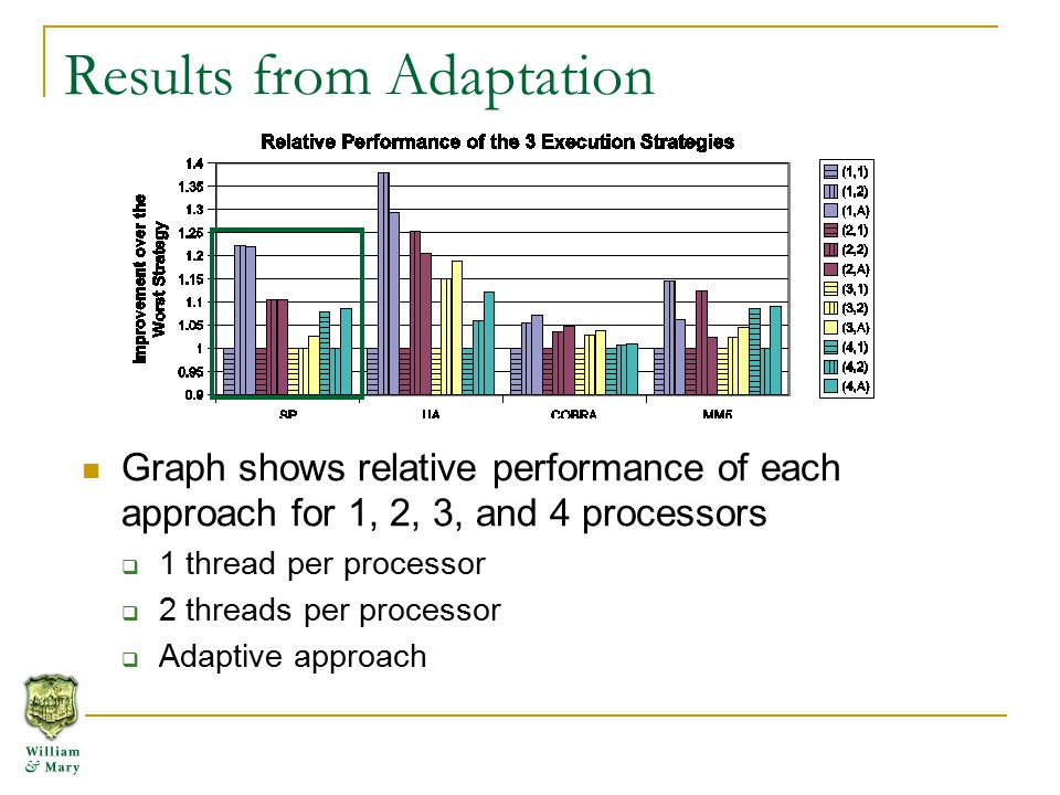 Results from Adaptation Graph shows relative performance of each approach for 1, 2, 3, and 4 processors  1 thread per processor  2 threads per processor  Adaptive approach