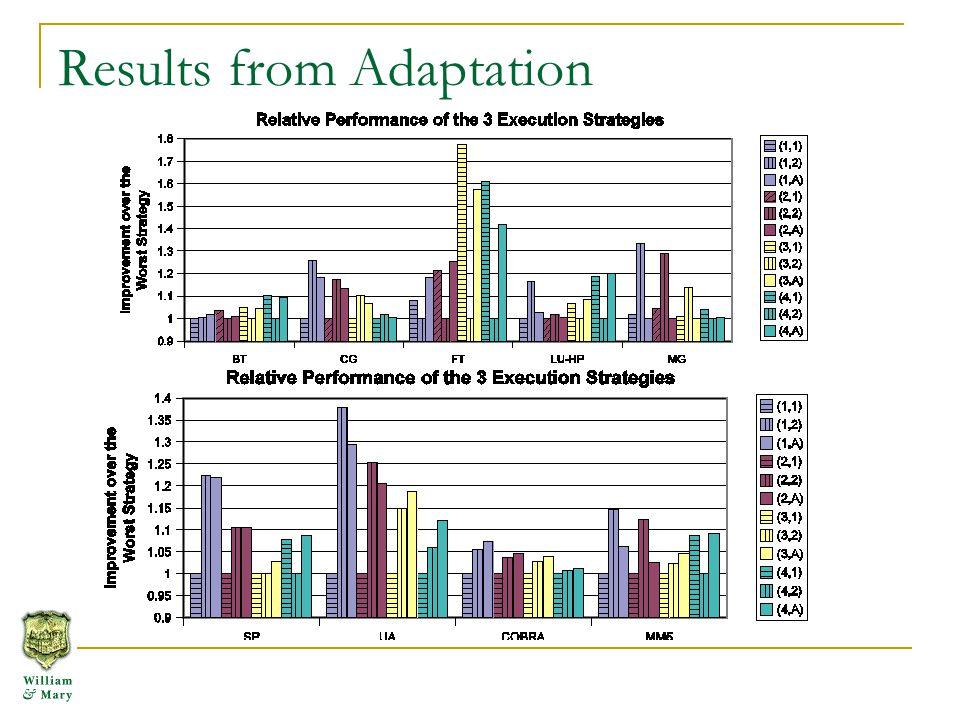 Results from Adaptation