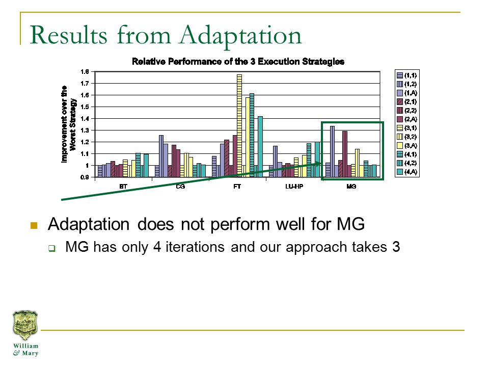 Adaptation does not perform well for MG  MG has only 4 iterations and our approach takes 3