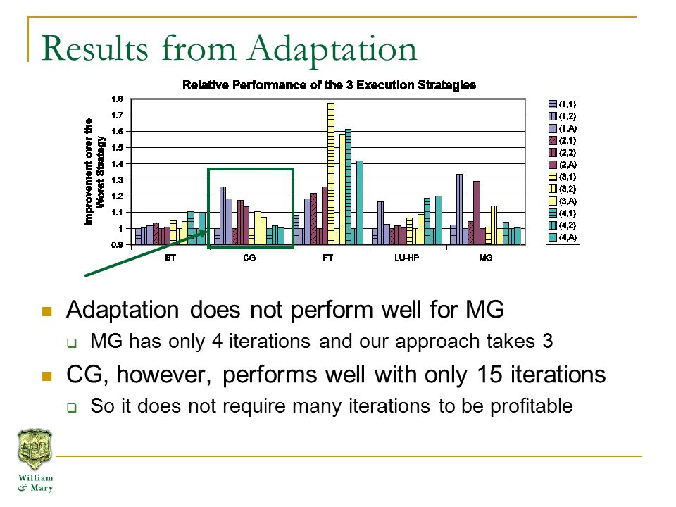 Results from Adaptation Adaptation does not perform well for MG  MG has only 4 iterations and our approach takes 3 CG, however, performs well with only 15 iterations  So it does not require many iterations to be profitable