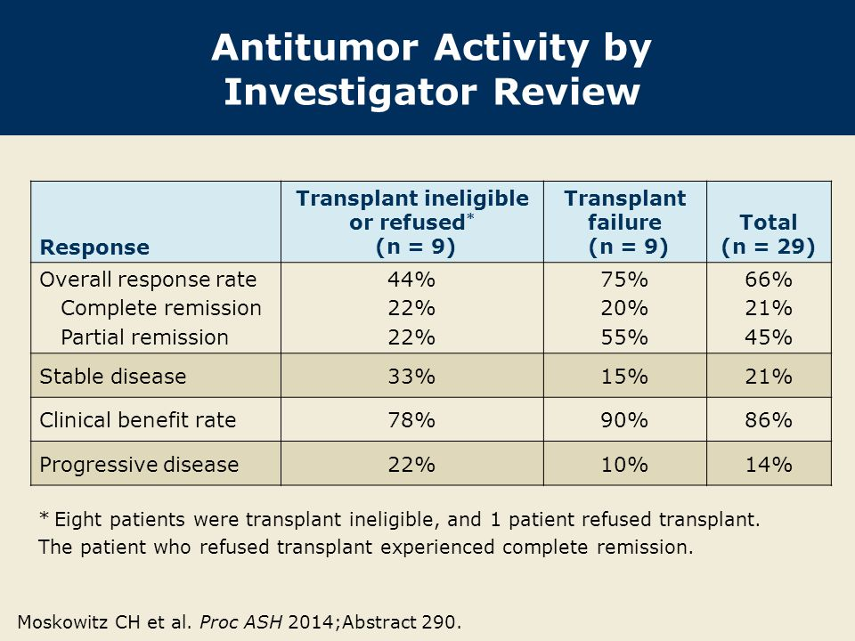 Antitumor Activity by Investigator Review Response Transplant ineligible or refused * (n = 9) Transplant failure (n = 9) Total (n = 29) Overall respon