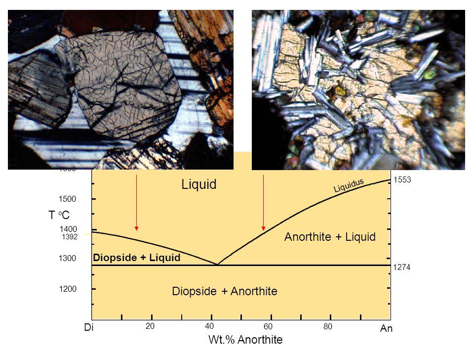 1274 Di 2040 60 80 An 1200 1300 1400 1500 1600 T o C Anorthite + Liquid Liquid Liquidus Diopside + Liquid Diopside + Anorthite 1553 1392 Wt.% Anorthit