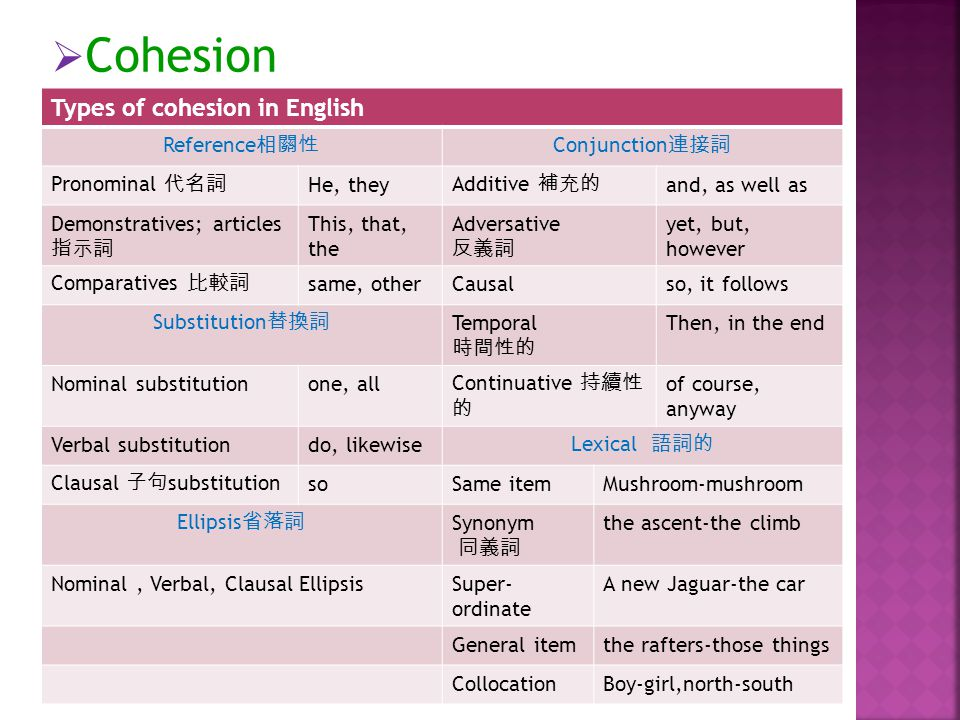  Cohesion Types of cohesion in English Reference 相關性 Conjunction 連接詞 Pronominal 代名詞 He, they Additive 補充的 and, as well as Demonstratives; articles 指示詞 This, that, the Adversative 反義詞 yet, but, however Comparatives 比較詞 same, otherCausalso, it follows Substitution 替換詞 Temporal 時間性的 Then, in the end Nominal substitutionone, all Continuative 持續性 的 of course, anyway Verbal substitutiondo, likewise Lexical 語詞的 Clausal 子句 substitution soSame itemMushroom-mushroom Ellipsis 省落詞 Synonym 同義詞 the ascent-the climb Nominal, Verbal, Clausal EllipsisSuper- ordinate A new Jaguar-the car General itemthe rafters-those things CollocationBoy-girl,north-south