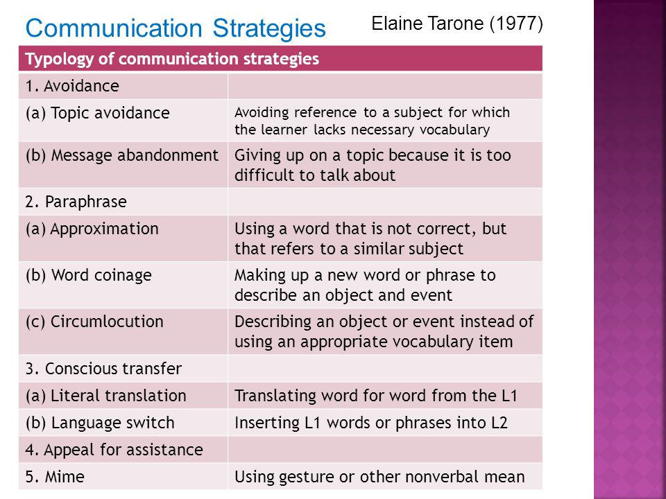 Communication Strategies Typology of communication strategies 1.