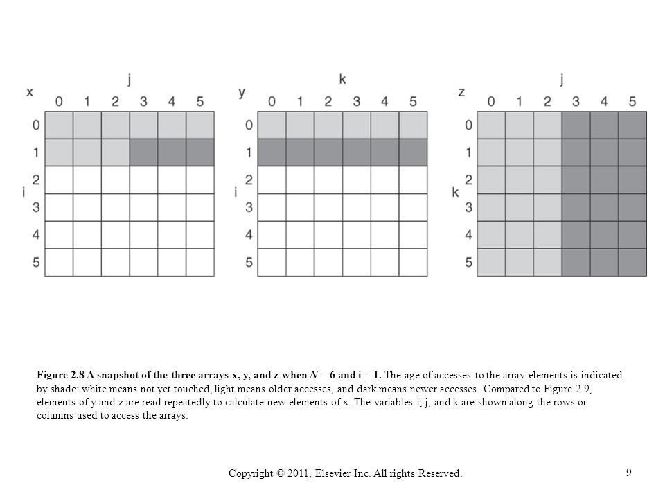 10 Copyright © 2011, Elsevier Inc.All rights Reserved.
